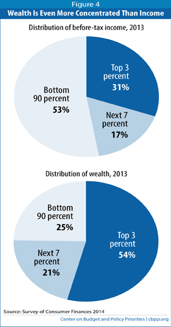 Wealth vs. Income Inequality