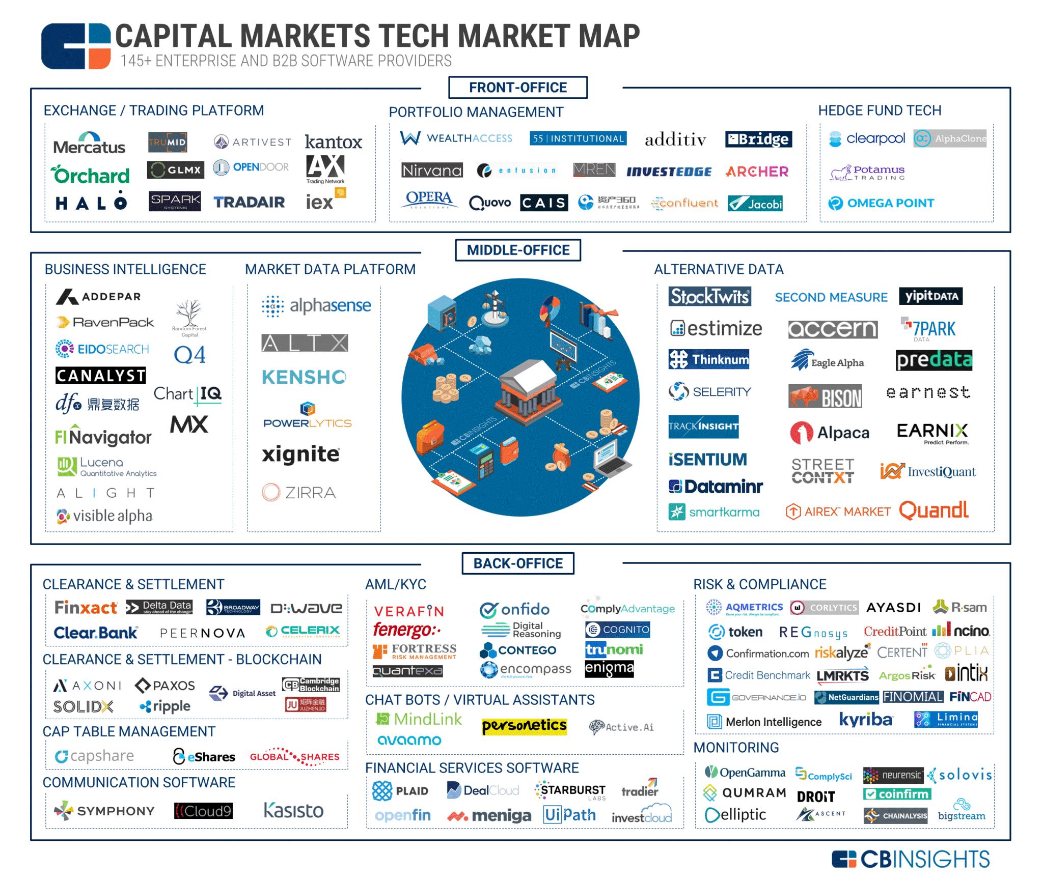 Capital Markets Fintech Econvue